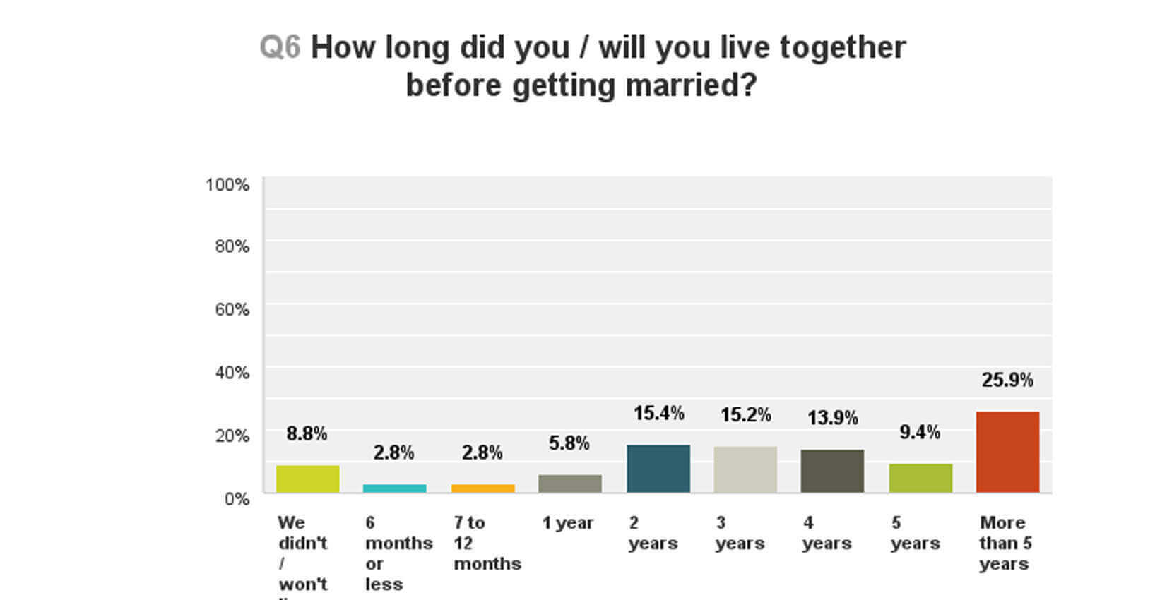 how long did you live together