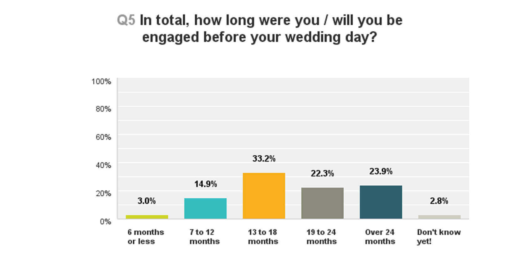 How long were you engaged