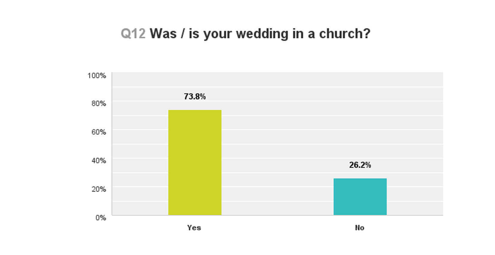 is your wedding in a church