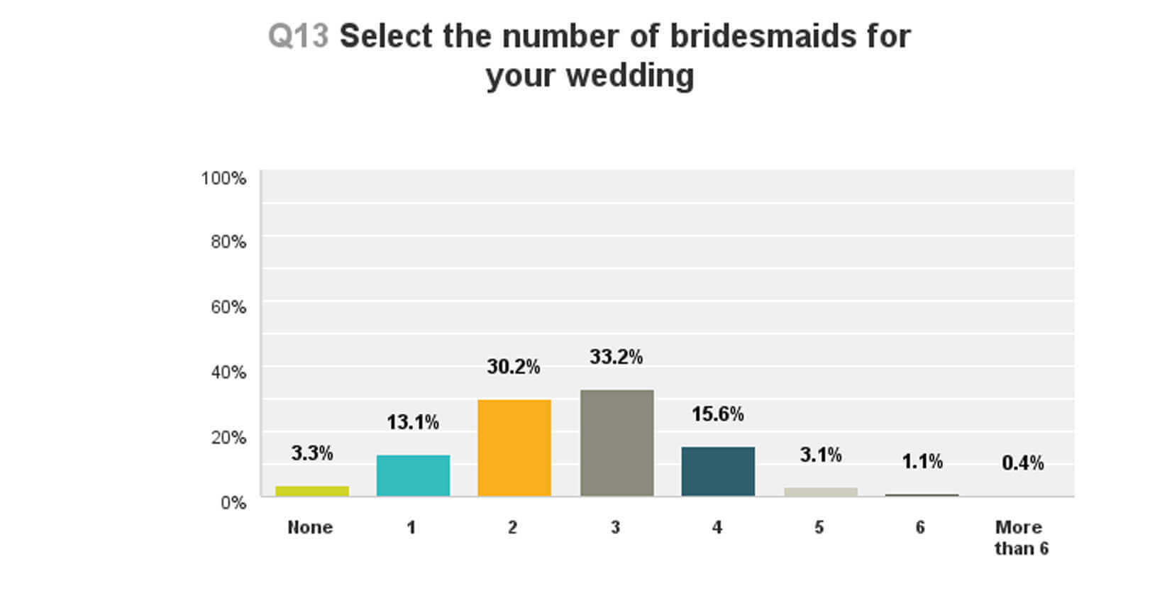 how many bridesmaids will you have at your wedding