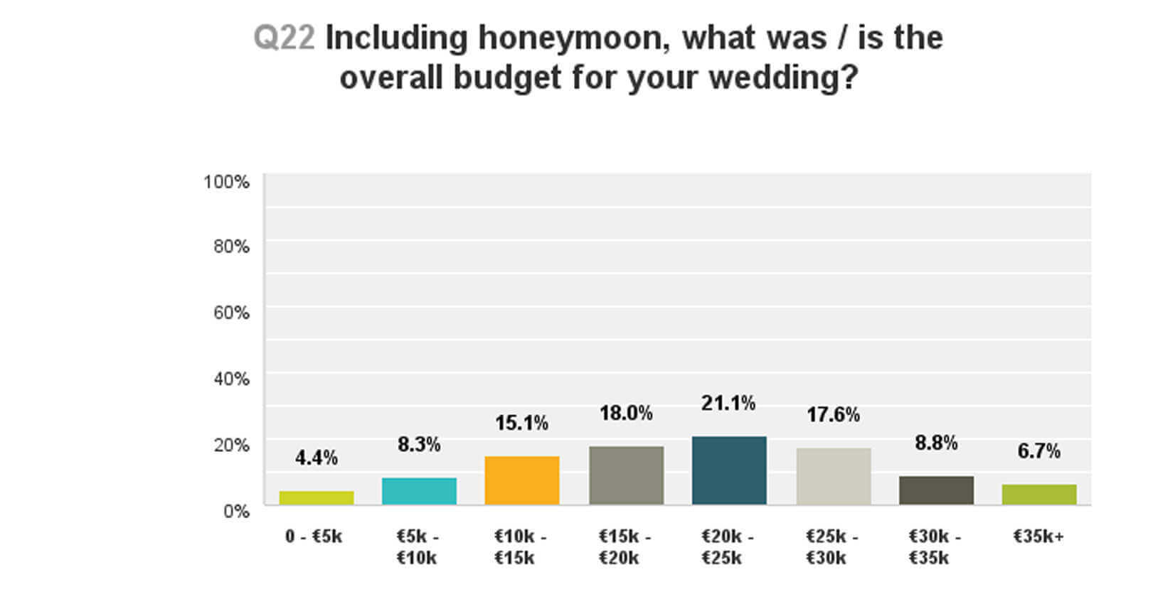 what is your wedding budget