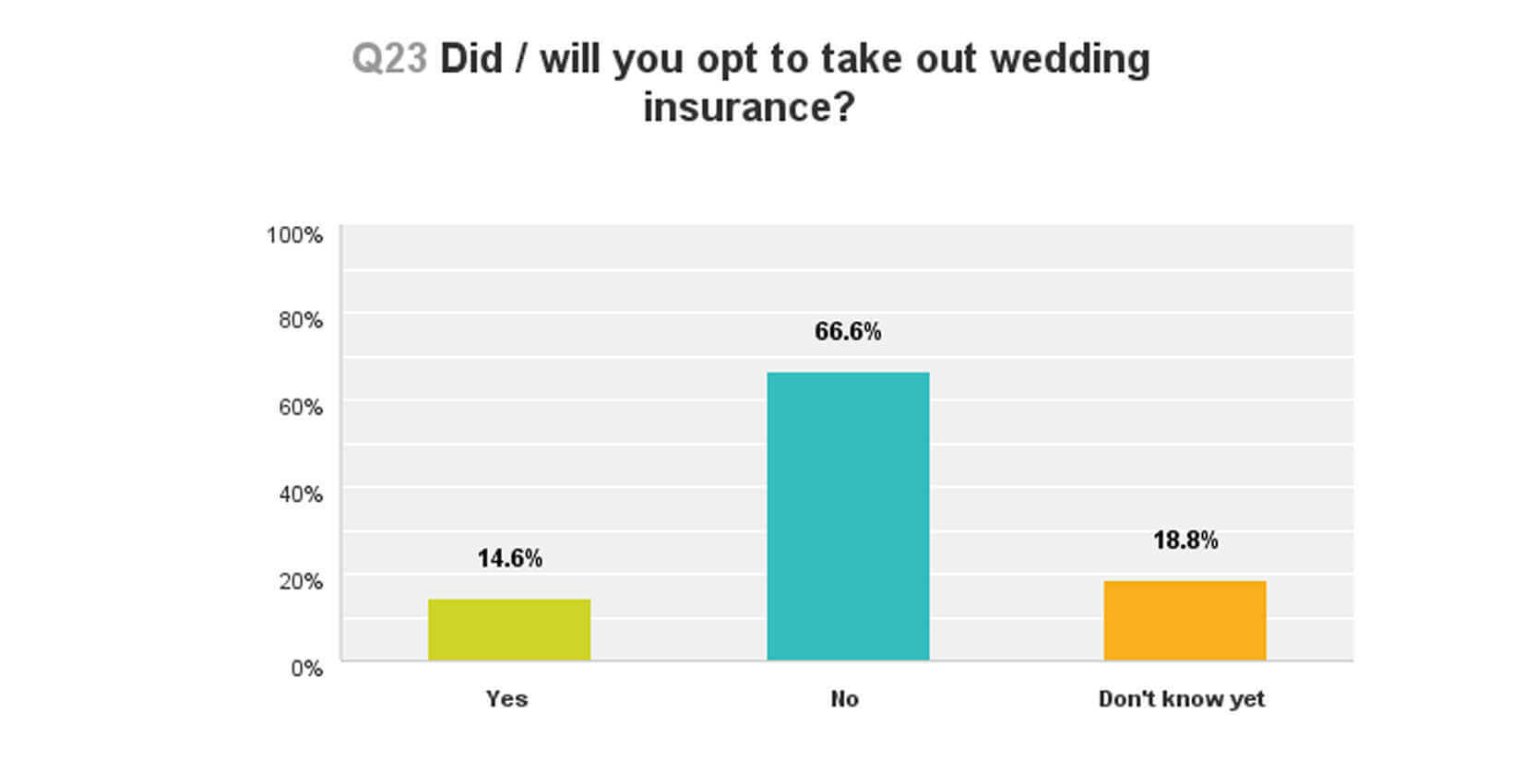 do you have wedding insurance