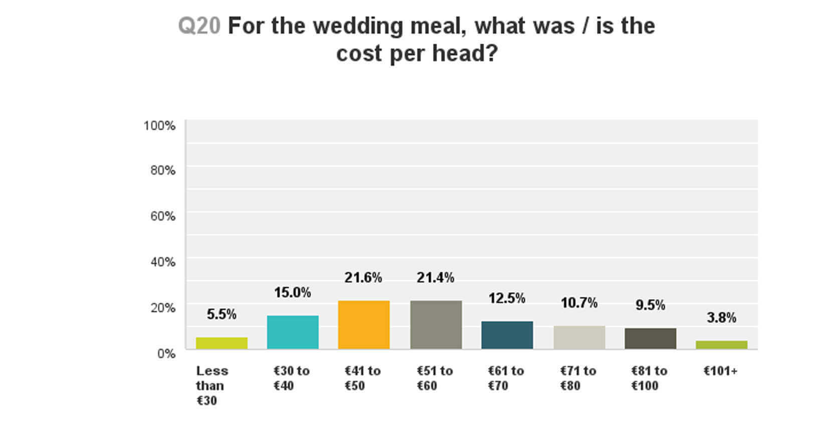 how much will you spend on your wedding meal